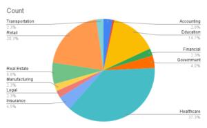 pie chart of market segments NSS serves